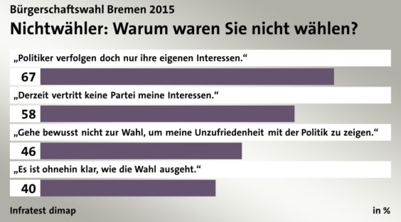 WahlenBremen2